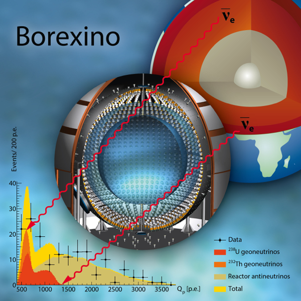borexino diagram